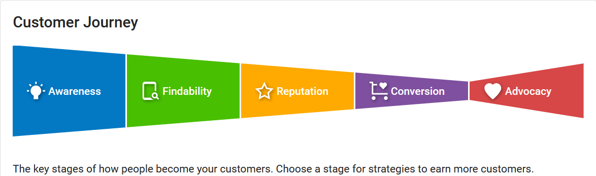 Customer Journey Through Your Digital Marketing Funnel