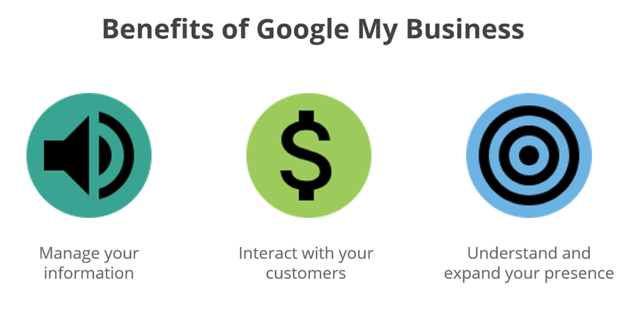 How Google My Business Helps Your Local SEO